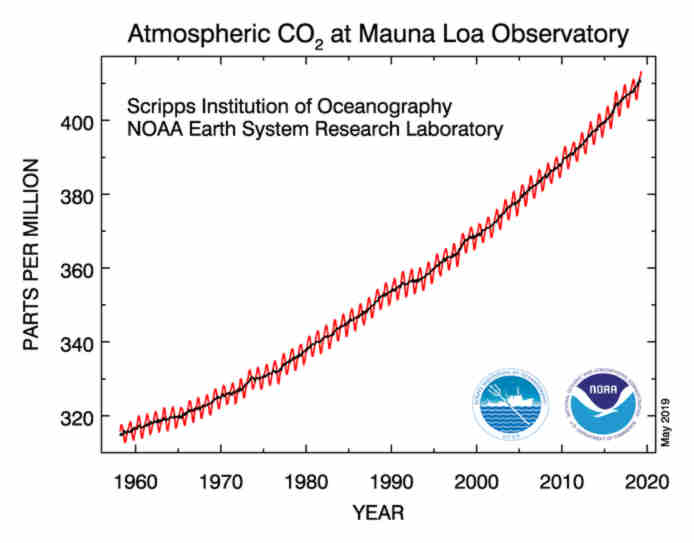 Graph showing atmospheric carbon dioxide by year
