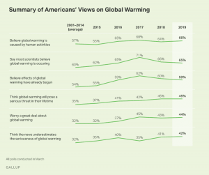 gallup poll global warming