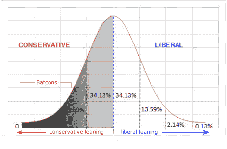 Standard normal distribution curve showing conservative and liberal distributions
